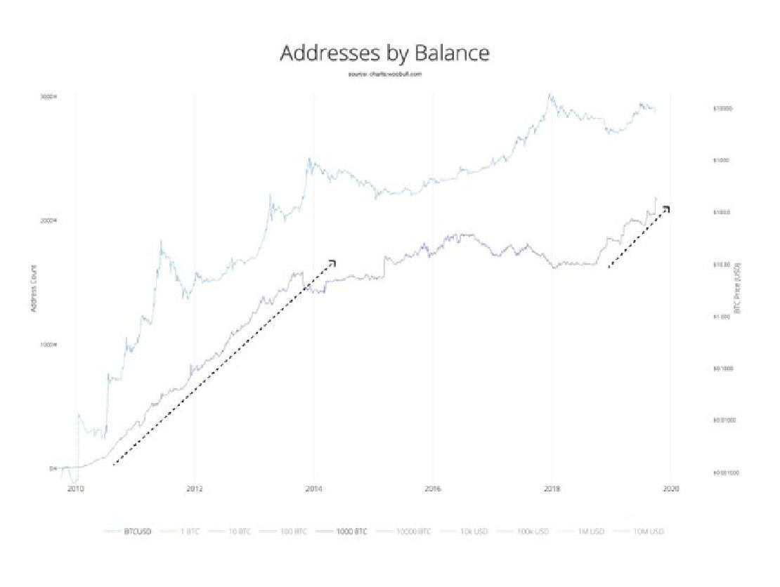 bitcoin növekedési diagram