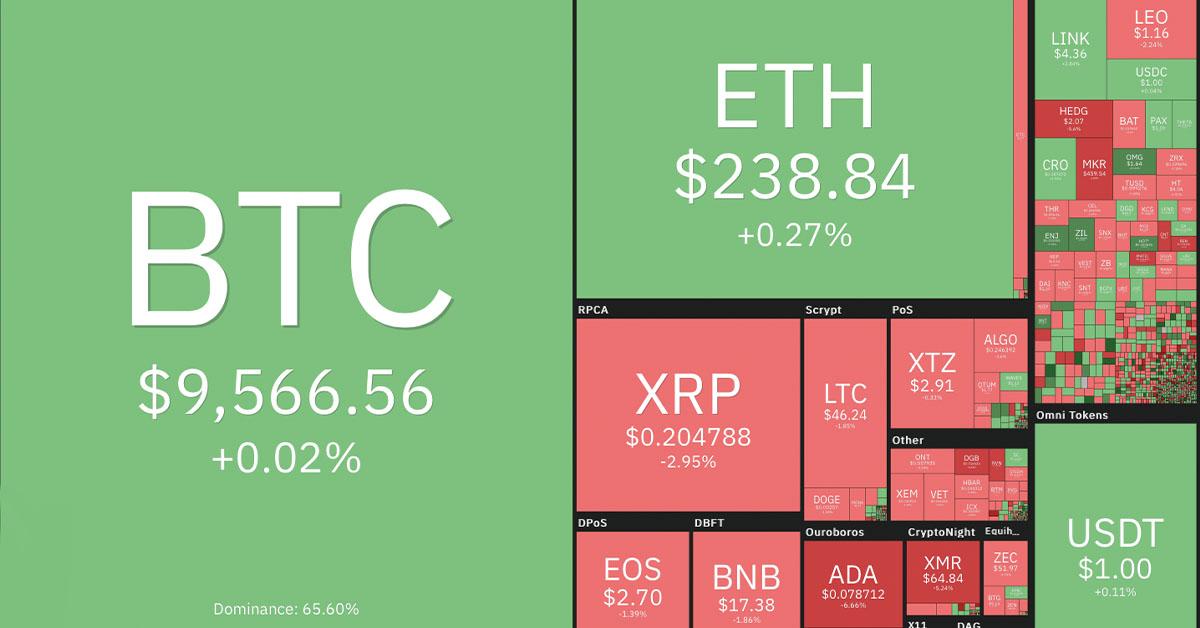 bitcoin jutalékbevétel tapasztalat bináris opció