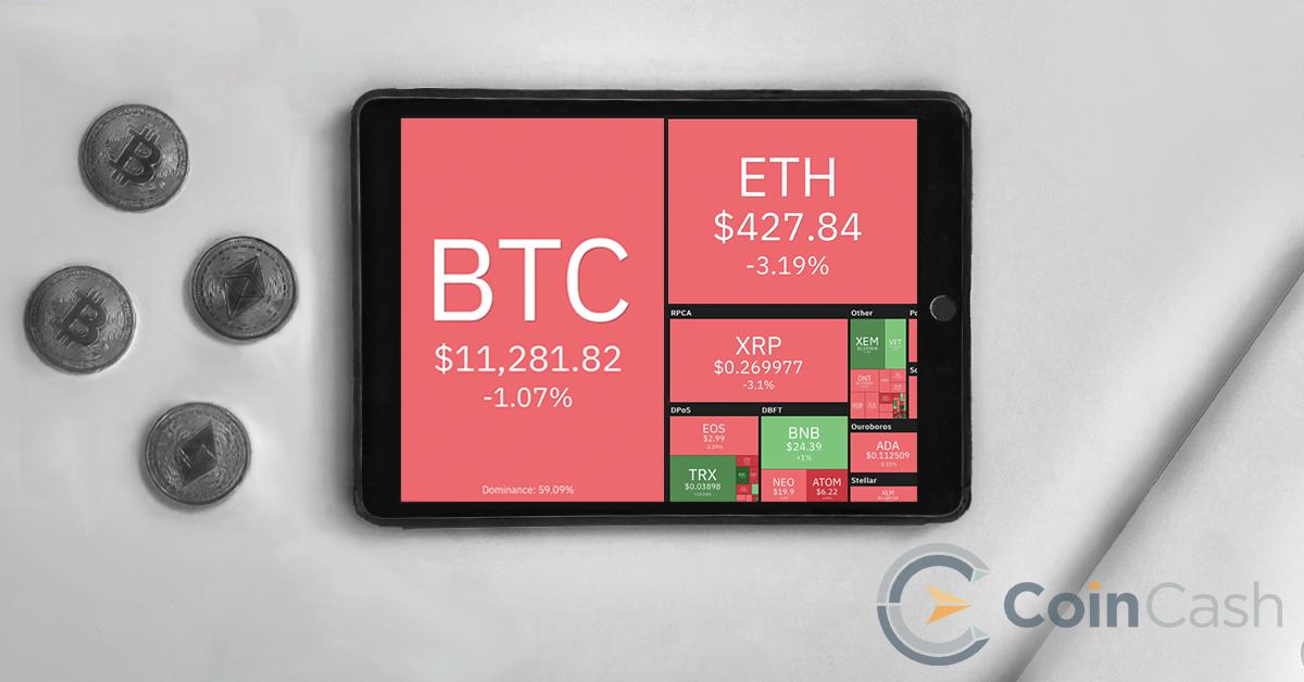 bitcoin egyensúly)