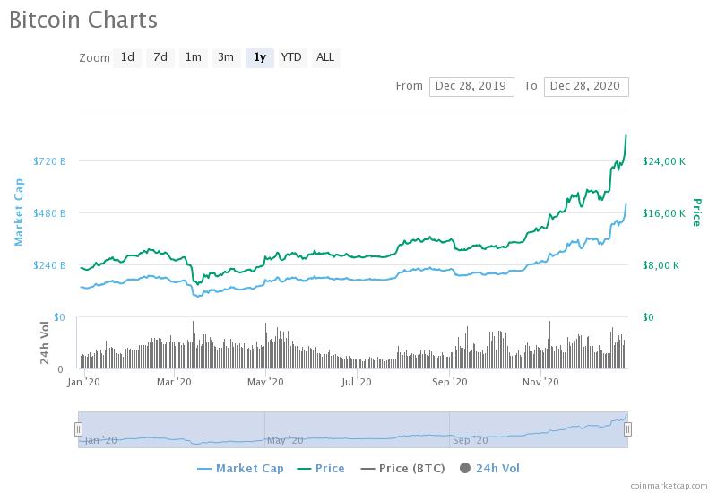 A bitcoin árfolyamának idei mozgása