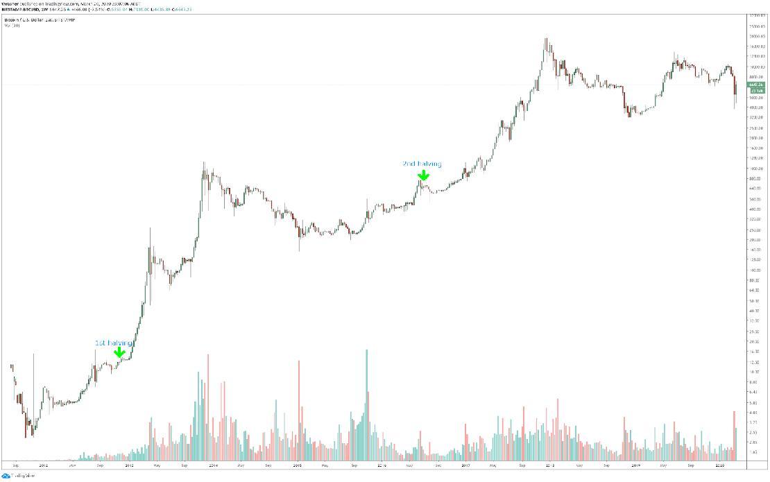 bitcoin piacra kerül