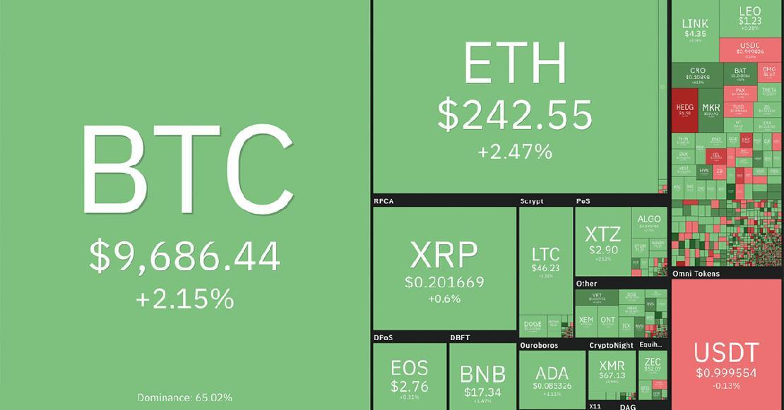 bitcoin piaci mutatók
