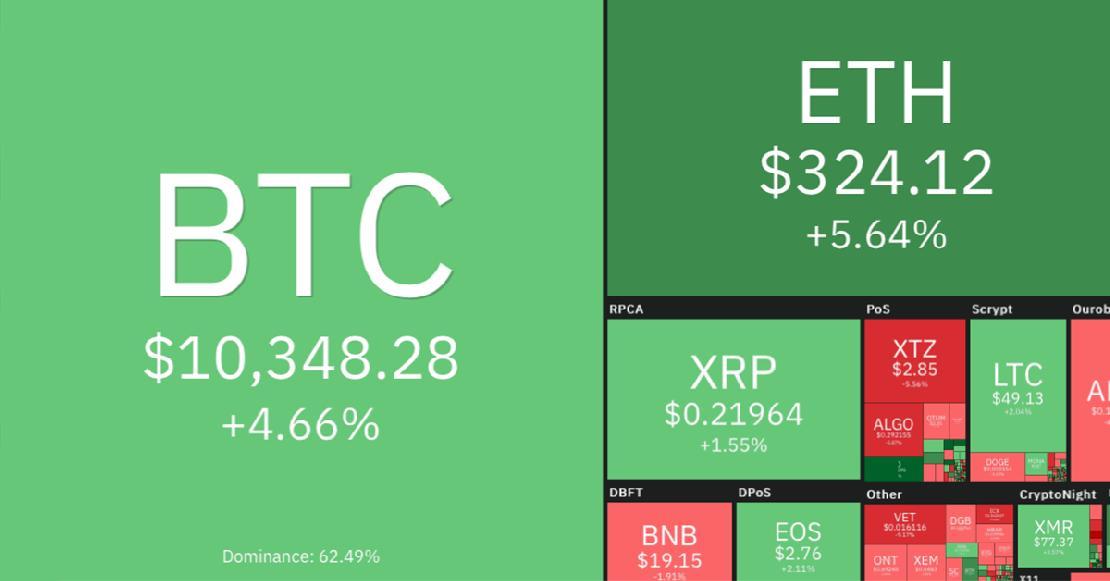 piaci érték bitcoin