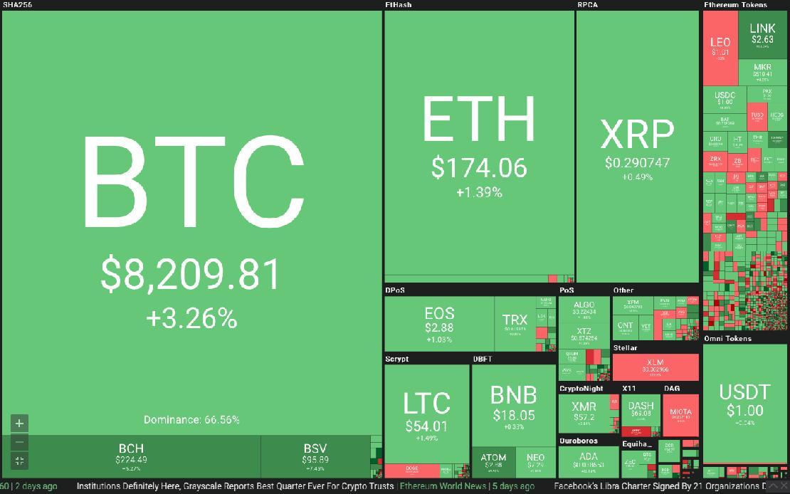 bejelentkezés btc piacok