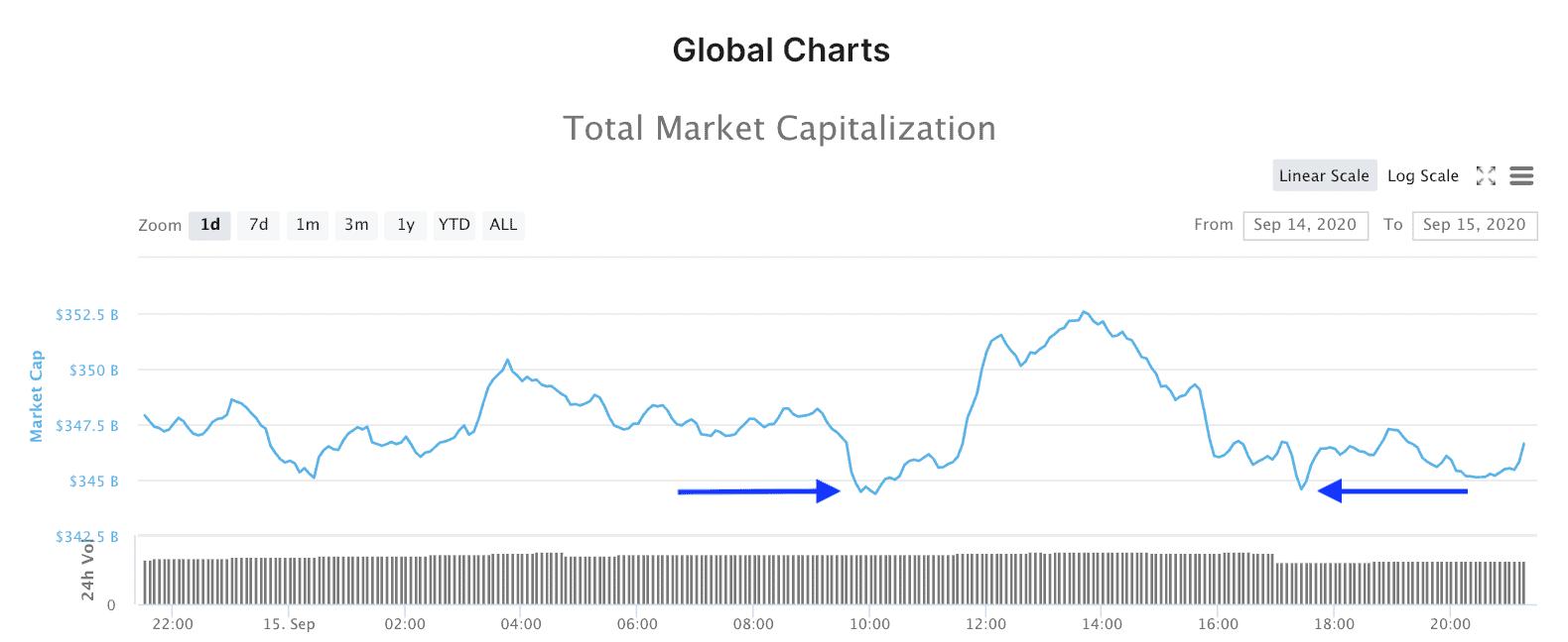 A teljes kripto piac piaci kapitalizációja.