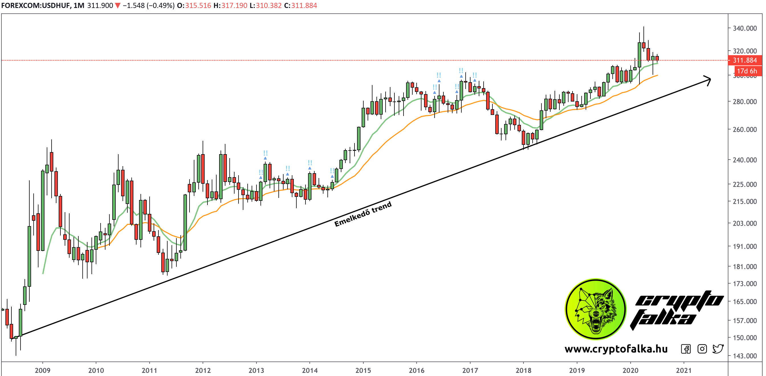 USD/HUF felfelé emelkedő trend havi nézeten.