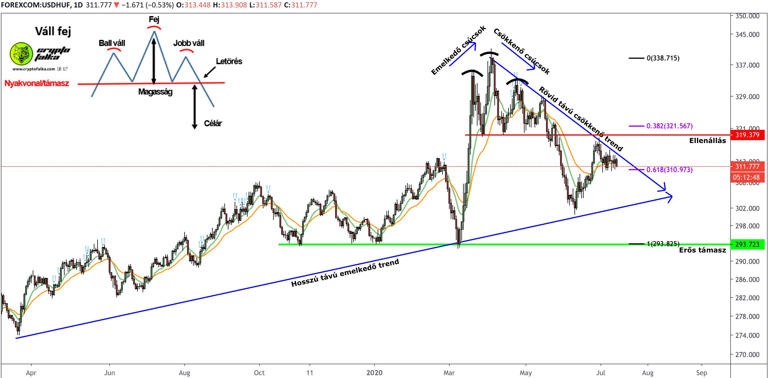 USD/HUF felfelé emelkedő trend napi nézeten.