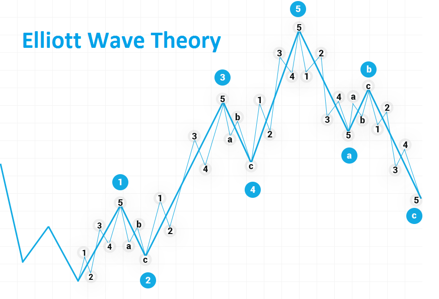 Elliott Wave ábra