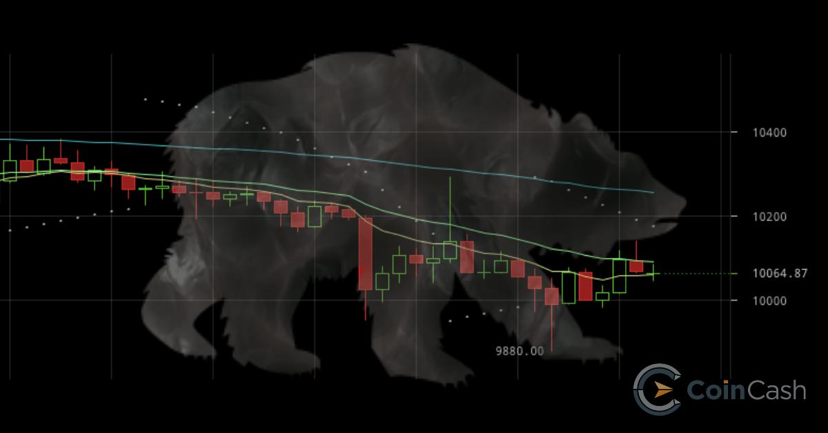 bitcoin ár és térfogat térkép