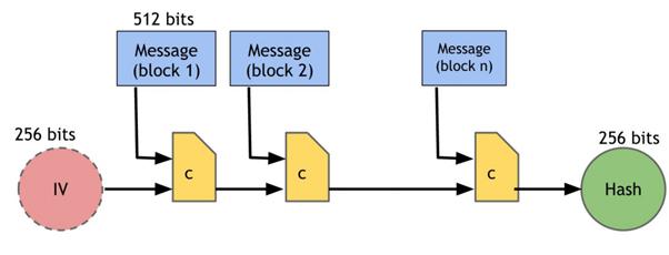 SHA-256 kriptogrfiai hash funkci rajza